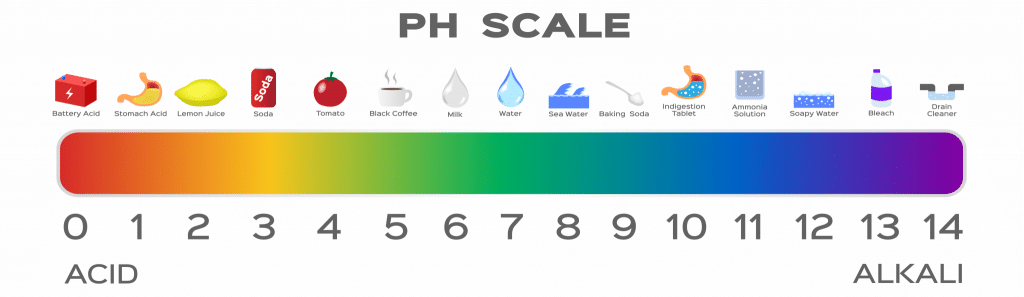 Graph of a PH Scale